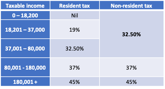 Australian Tax Rates for Australian Expats in Singapore