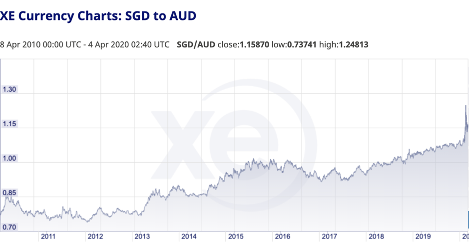 AUD - 10 Year Chart